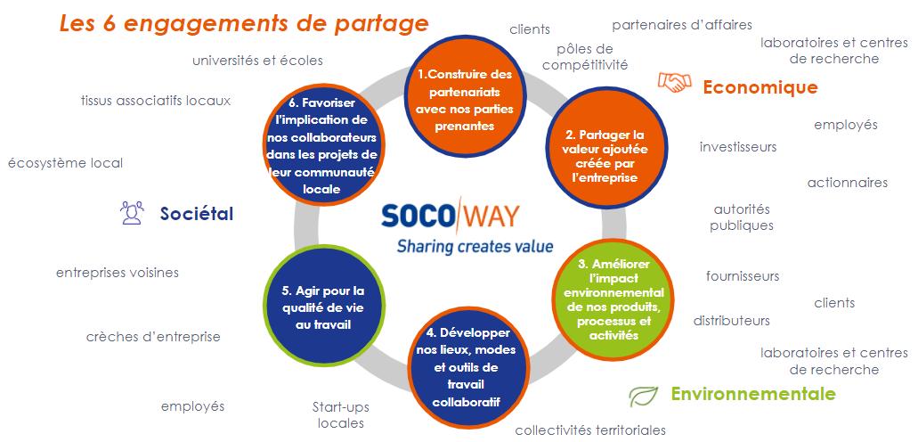 Schéma du SOCOWAY la politique RSE