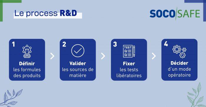 Processus R&D socosafe socomore pour développer nos gels et solutions hydroalcooliques et produits de désinfection et d'hygiène