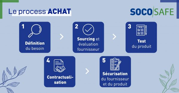 Processus Achats et étapes clés pour sécuriser la supply chain et la disponibilité des gels hydroalcooliques socosafe